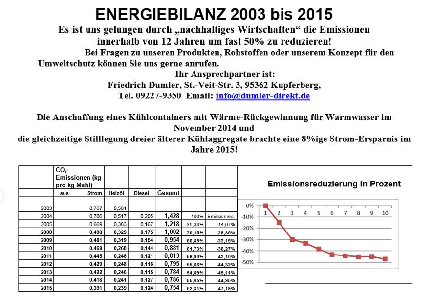Baeckerei-Dumler_Energiebilanz-_2003-2016